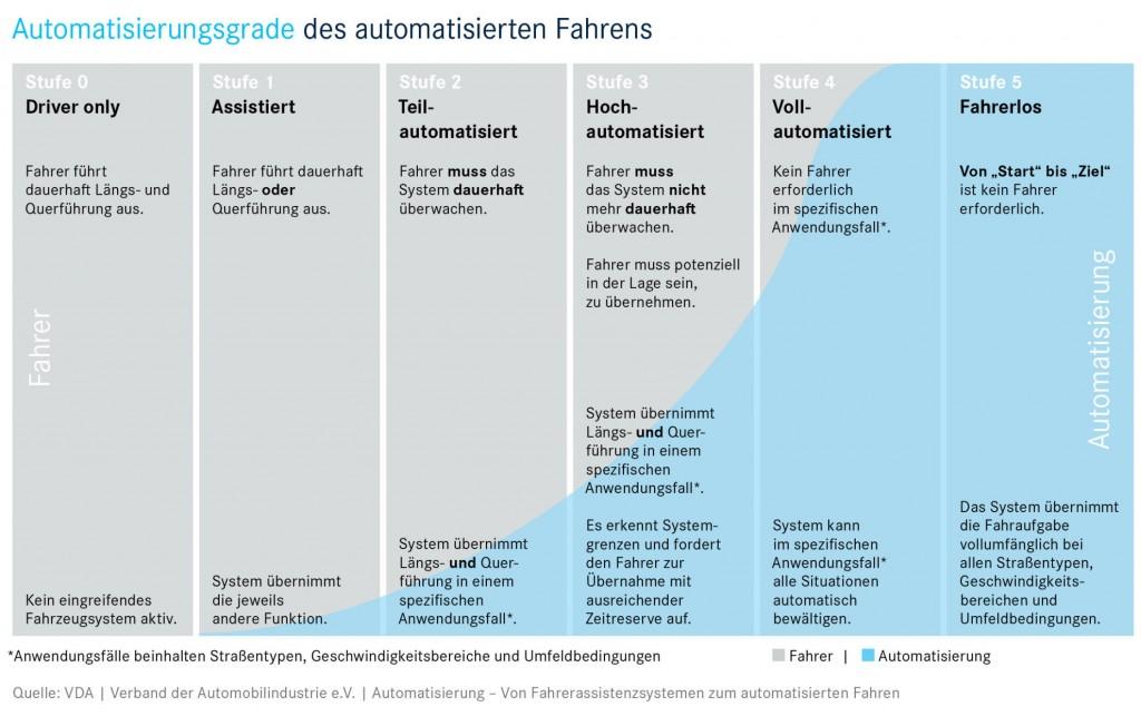 Automatisierungsgrade des automatisierten Fahrens